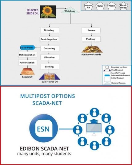 COMPUTER CONTROLLED PROCESS PLANT FOR SEEDS OIL WITH ESN EXPANSION - AS00