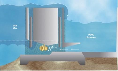 COMPUTER CONTROLLED TIDAL ENERGY UNIT - EMMC