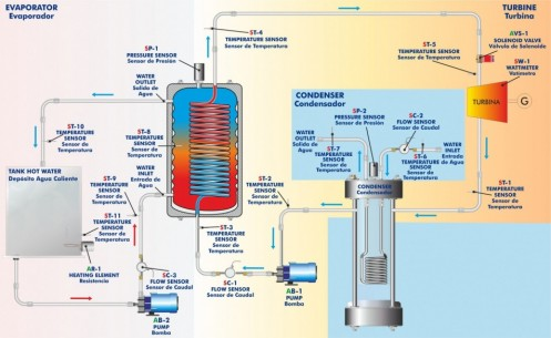 COMPUTER CONTROLLED GEOTHERMAL (HIGH ENTHALPY) ENERGY UNIT - EG6C