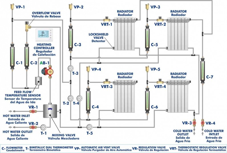 HEATING SYSTEM TRAINING UNIT - THST