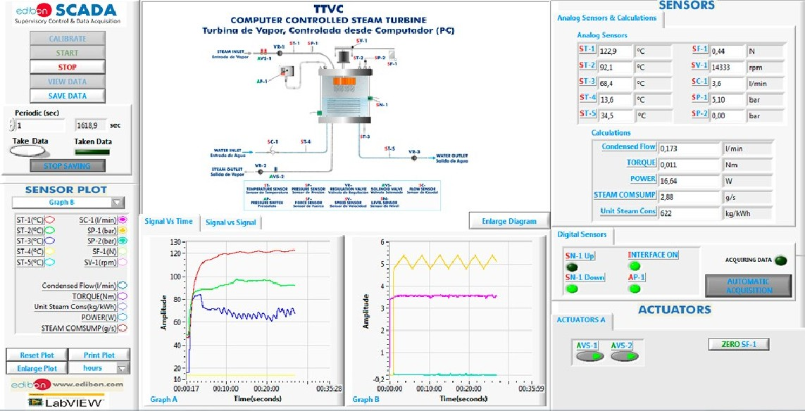 COMPUTER CONTROLLED STEAM TURBINE - TTVC