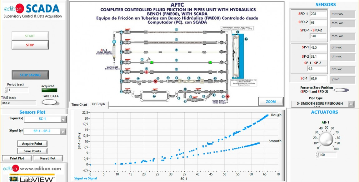 COMPUTER CONTROLLED FLUID FRICTION IN PIPES, WITH HYDRAULICS BENCH (FME00) - AFTC